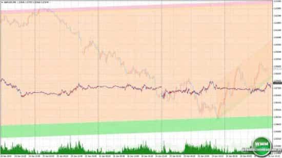 Консолидация рынка Форекс. Давайте знакомиться