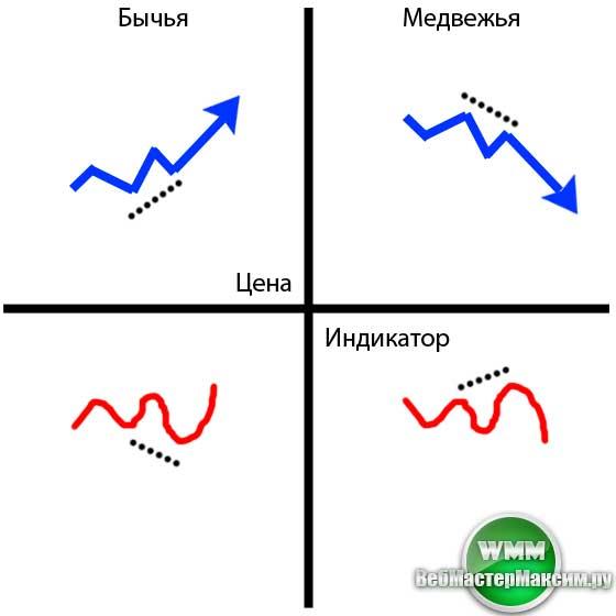 Виды дивергенции. Скрытая
