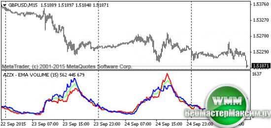 индикатор original rsi ema signals