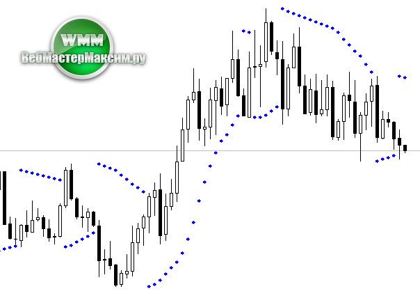 индикатор параболик