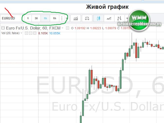 живой график ЕВРО ДОЛЛАР