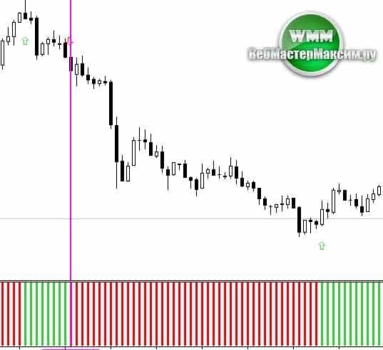 Parabolic SAR 2 histo mtf alerts arrows 3