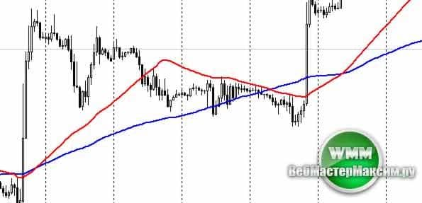 price action сетапы 1