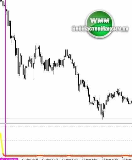 trend filter индикатор