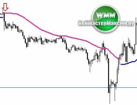 profit sunrise индикатор 3