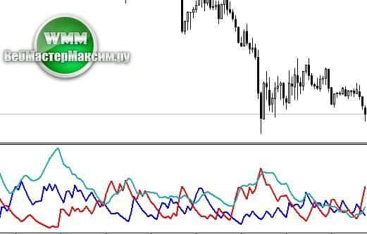 indicator adx