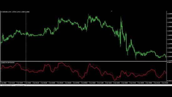 QQE индикатор