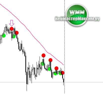 sell adx