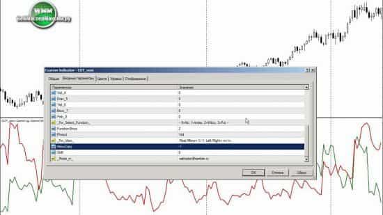 Индикатор СОТ или SOT, как правильно, что за отчеты и что такое Commitment of traders на CFTC