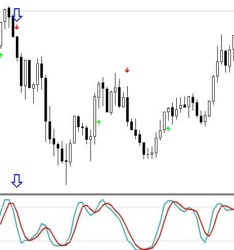 stoch signals