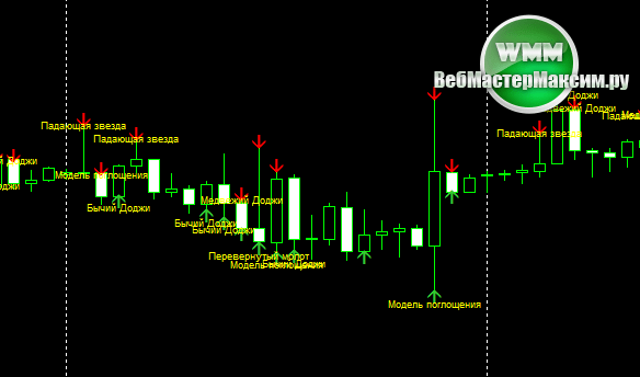 Candle stick pattern