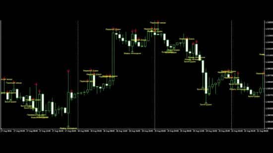 Candlestick pattern. CPI индикатор паттернов