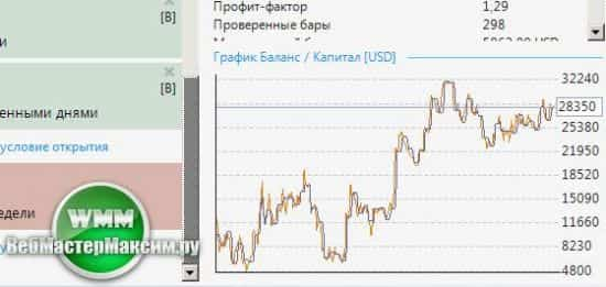 Forex strategy builder professional