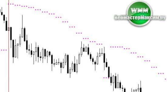 MTF parabolic signal