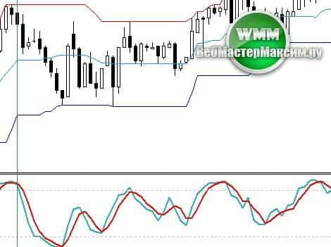 price channel индикатор скачать