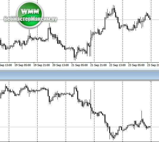 Трендовые линии Что это такое, как строить Сравнение с горизонтальными уровнями