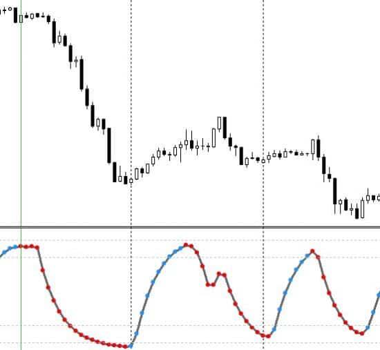 sell-po-indicatory