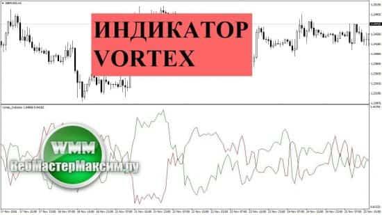 Индикатор объемов Vortex для форекс тут можно и скачать и научиться пользоваться