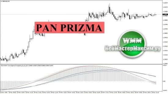 Pan prizma индикатор для работы с divergence