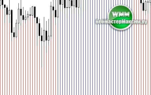 Индикатор смены тренда без перерисовки Trend Strike. С алертом, бесплатно