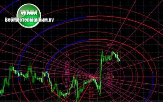 Индикаторы трендовые и осцилляторы. Кто приведет нас к прибыли?
