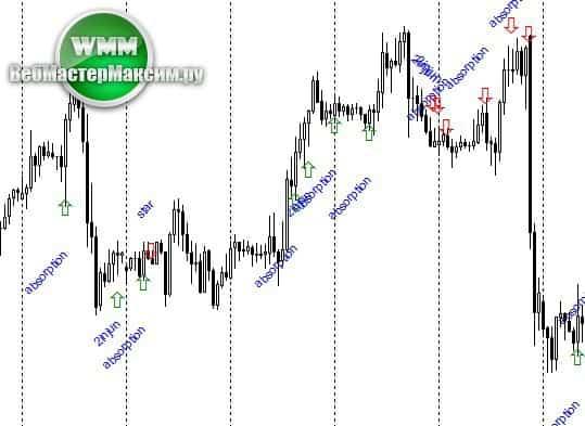 indicator price action