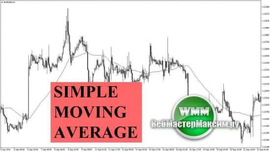Индикатор SMA или Simple Moving Average