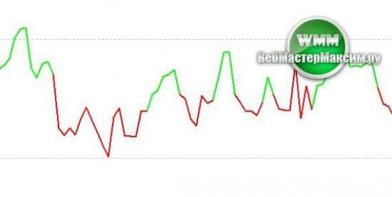 Color RSI индикатор - классический инструмент с доработками