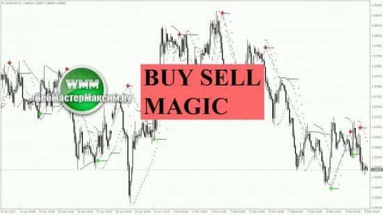 Buy Sell Magic — индикатор, который мне когда-то очень нравился!