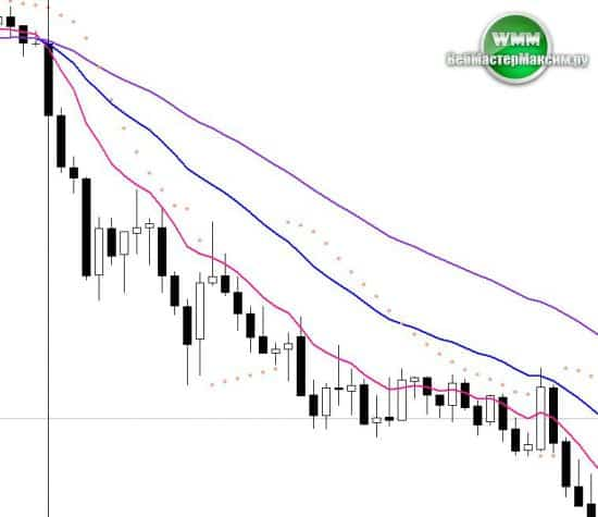 profit signal
