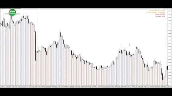 Индикатор Trend Striker Extreme, трендовик, который вызывает вопросы