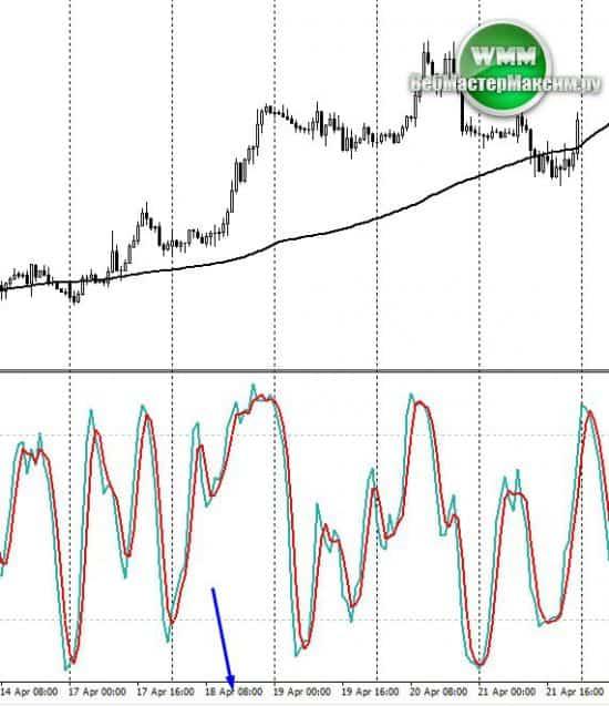 signal po trendy