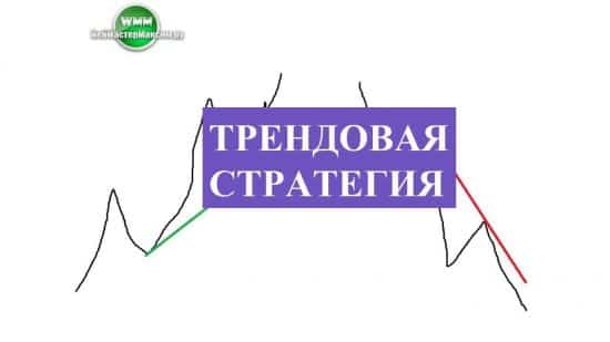 """Трендовая стратегия – """"Линии тренда"""""""
