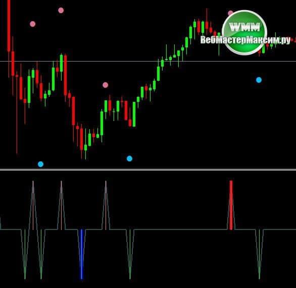 Индикатор форекс отзывы перевести биткоины в payeer