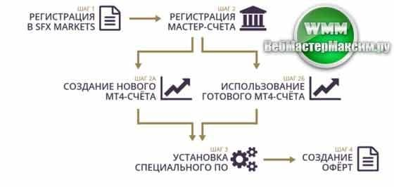 обзор и отзыв брокера sfx markets 4