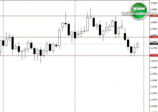 прогноз по евро на неделю октябрь 02102017 06102017 1