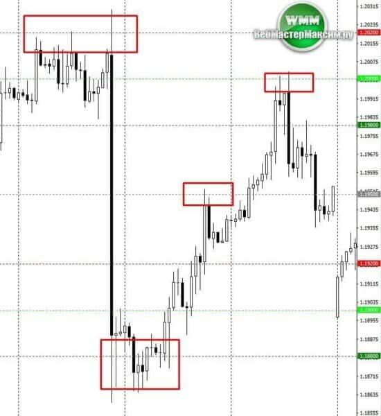 стратегия price action 5 1