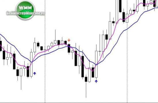 индикатор 2 moving average signal 1