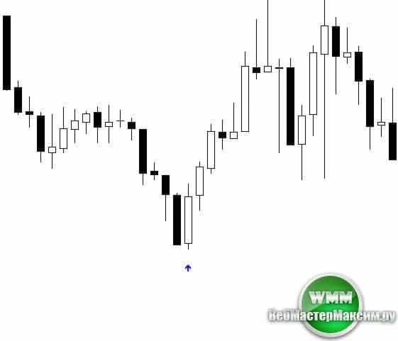 индикатор rsi signals для бинарных опционов 2