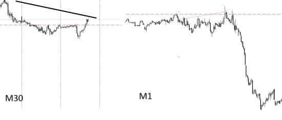 Внутридневная торговля форекс 12.12.17 (Мой торговый день)