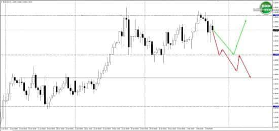прогноз по евро на неделю 5.02.18-09.02.18