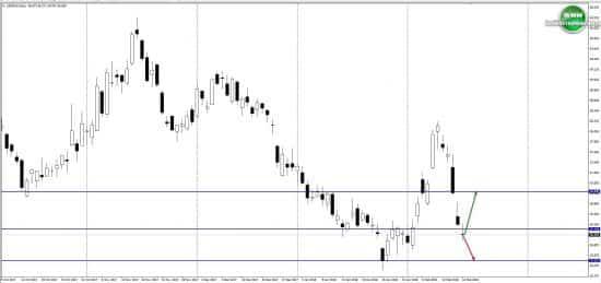 Технический прогноз по доллару на неделю 19.02.18-23.02.18