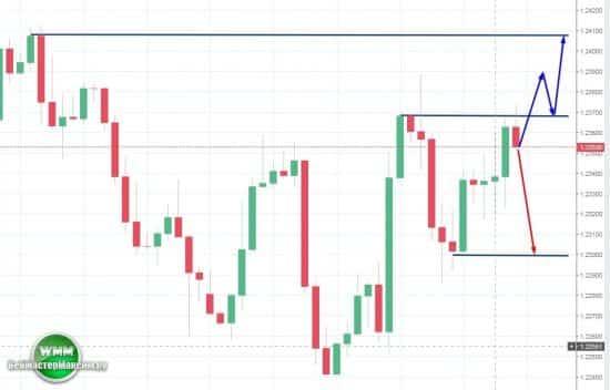 Прогноз по евро на неделю 26.03.18-30.03.18
