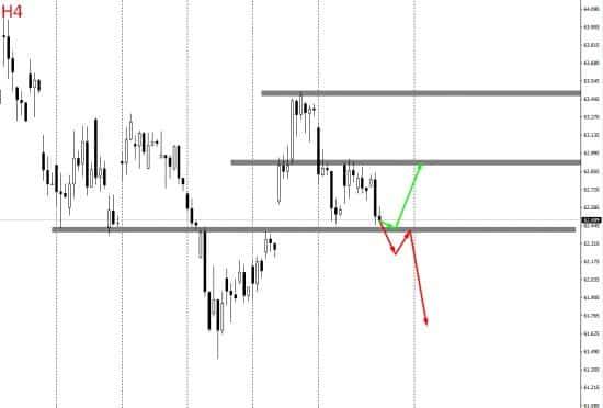 прогноз доллара