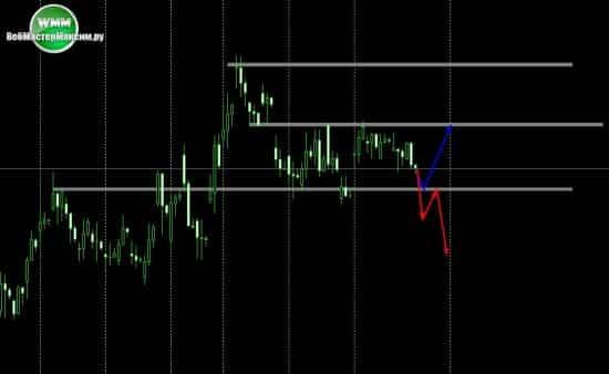 прогноз по евро