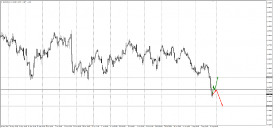 прогноз евро