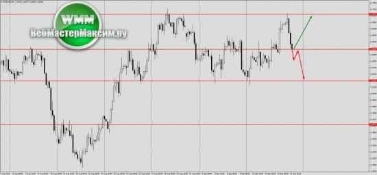 Курс евро на неделю прогноз 2018