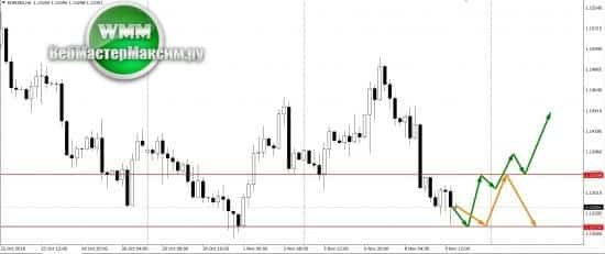 Прогноз по евро на неделю 12-16.11.18. Давайте смотреть!