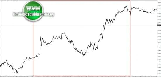 линейный Price Action