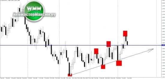 Прогноз евро на неделю